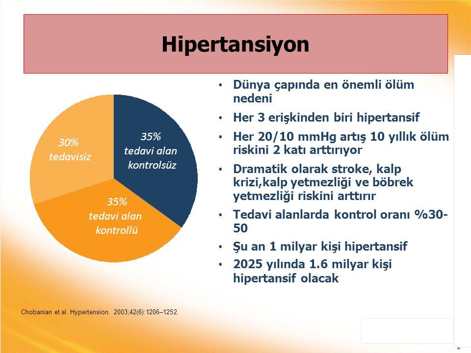 Hipertansiyon Dünya çapında en önemli ölüm nedeni Her 3 erişkinden biri hipertansif Her 20/10 mmHg artış 10 yıllık ölüm riskini 2 katı arttırıyor Dram