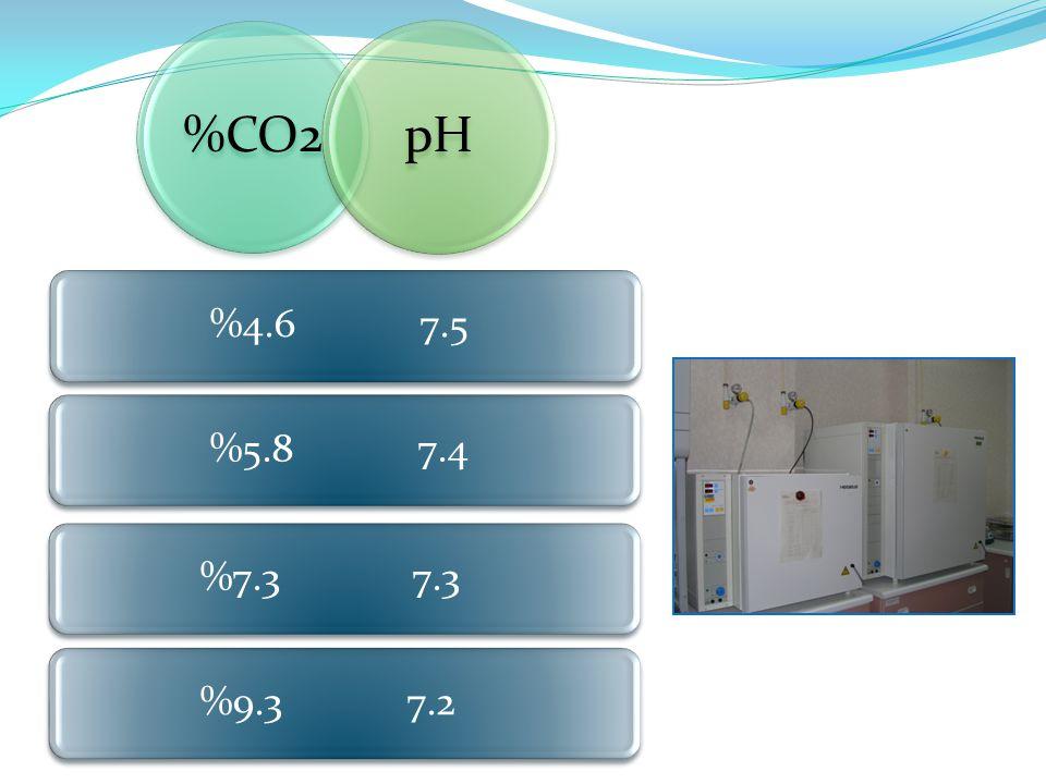 %CO2pH %4.6 7.5 %5.8 7.4 %7.3 7.3 %9.3 7.2