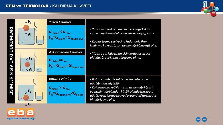 FEN ve TEKNOLOJİ / KALDIRMA KUVVETİ 10 CİSİMLERİN SIVIDAKİ DURUMLARI Yüzen Cisimler d cisim < d sıvı F k =G cisim =G taşan sıvı d cisim =d sıvı F k =