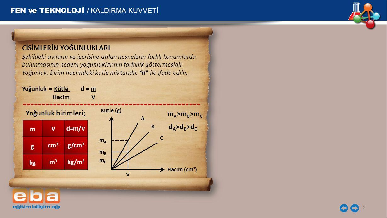 FEN ve TEKNOLOJİ / KALDIRMA KUVVETİ 3 Örnek: 100 cm 3 hacminde iki farklı kaba su ve zeytinyağı konuluyor.