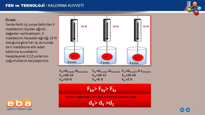 FEN ve TEKNOLOJİ / KALDIRMA KUVVETİ 8 Farklı yoğunluğa sahip sıvıların cisimlere uyguladığı kaldırma kuvvetini karşılaştırdığımızda sıvının yoğunluğu arttıkça kaldırma kuvvetinin değerinin de arttığı görülür.