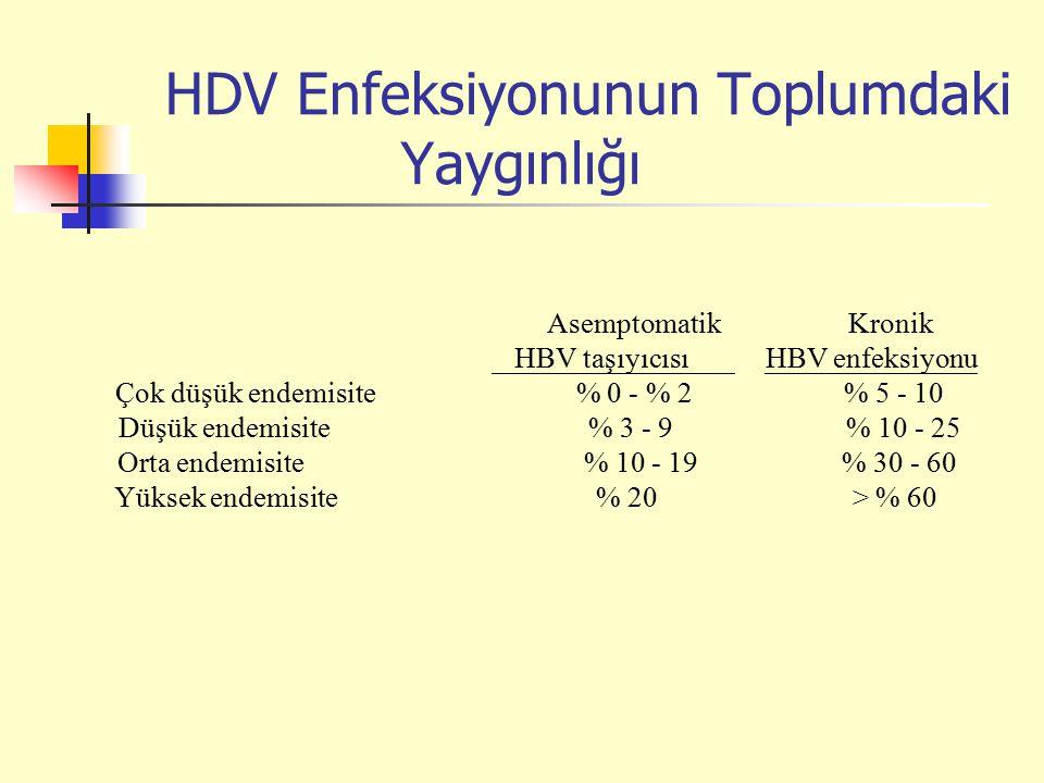 Asemptomatik Kronik HBV taşıyıcısı HBV enfeksiyonu Çok düşük endemisite % 0 - % 2 % 5 - 10 Düşük endemisite % 3 - 9 % 10 - 25 Orta endemisite % 10 - 19 % 30 - 60 Yüksek endemisite % 20 > % 60 HDV Enfeksiyonunun Toplumdaki Yaygınlığı