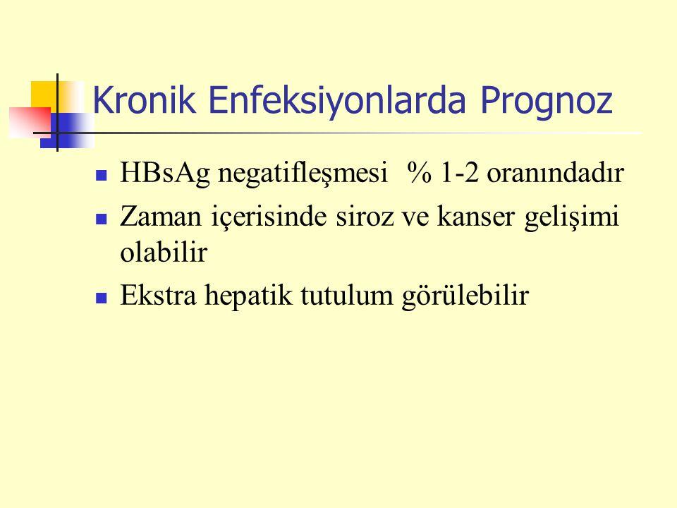 Kronik Enfeksiyonlarda Prognoz HBsAg negatifleşmesi % 1-2 oranındadır Zaman içerisinde siroz ve kanser gelişimi olabilir Ekstra hepatik tutulum görüle