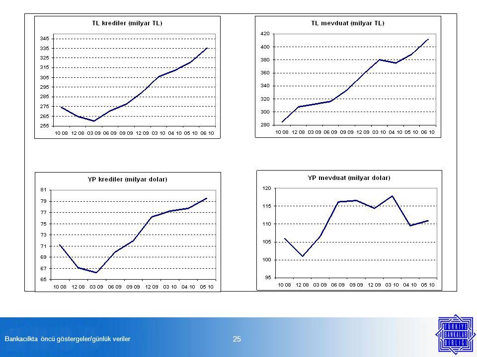 Bankacılkta öncü göstergeler/günlük veriler 25
