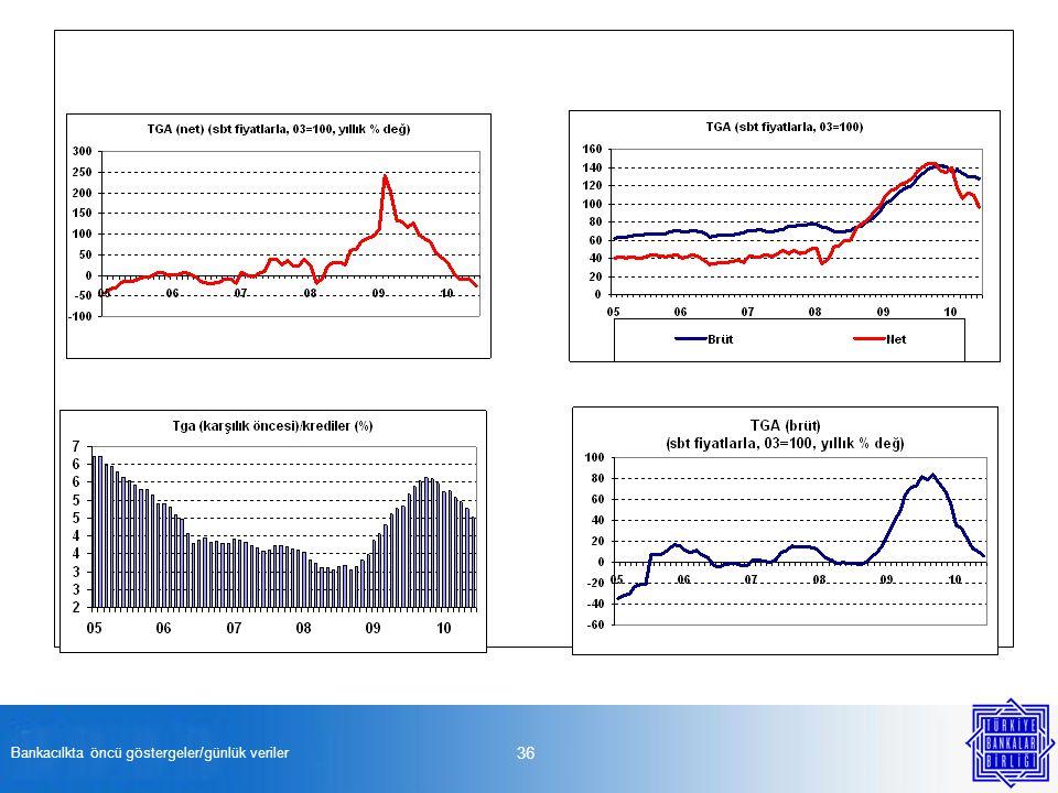 Bankacılkta öncü göstergeler/günlük veriler 36
