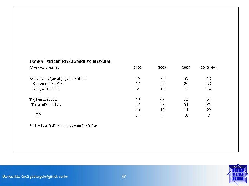 Bankacılkta öncü göstergeler/günlük veriler 37