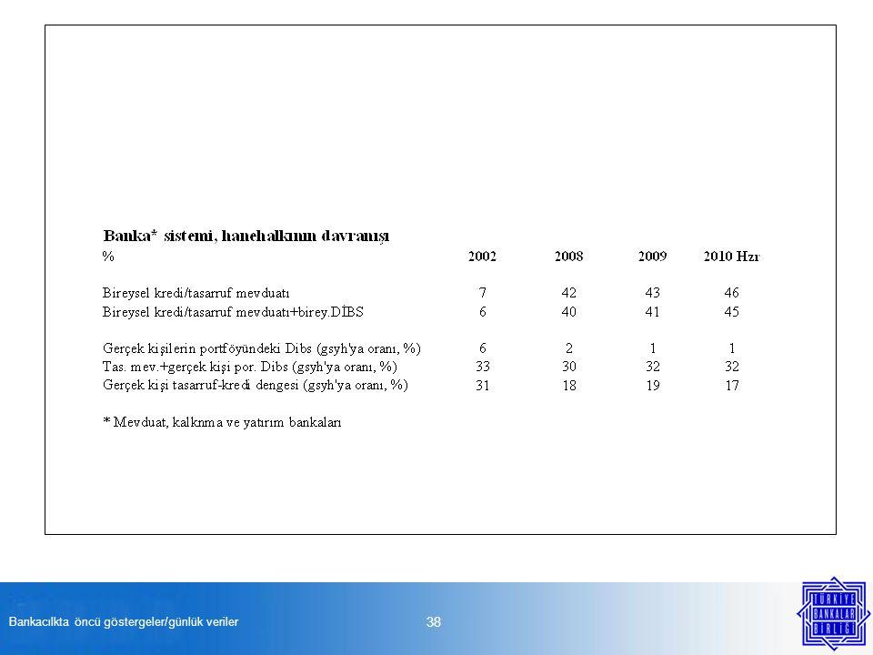 Bankacılkta öncü göstergeler/günlük veriler 38