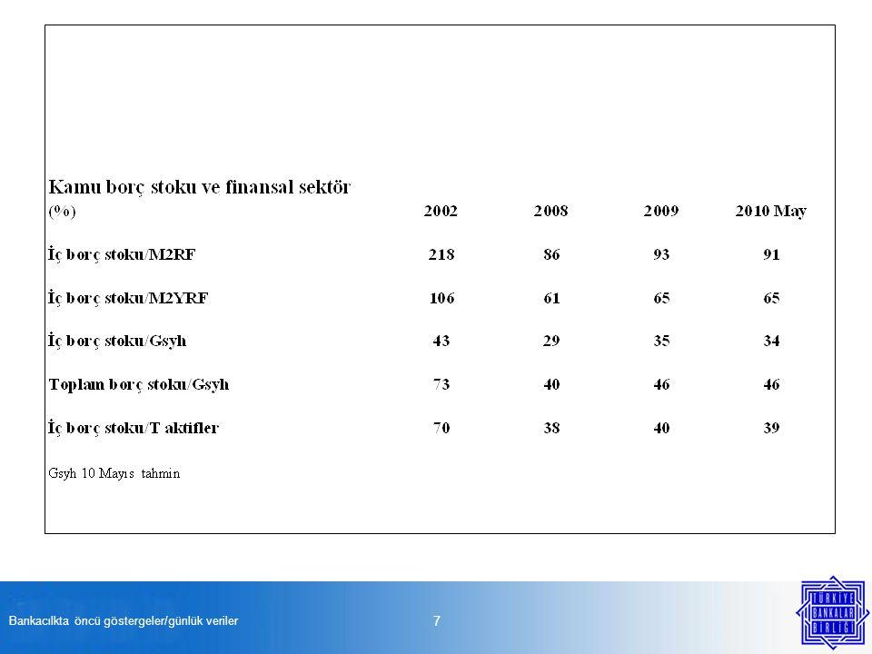 Bankacılkta öncü göstergeler/günlük veriler 28