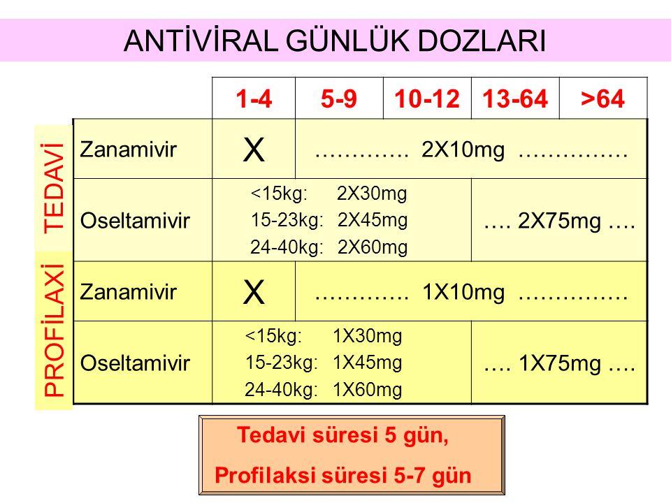 1-45-910-1213-64>64 Zanamivir X …………. 2X10mg …………… Oseltamivir <15kg: 2X30mg 15-23kg: 2X45mg 24-40kg: 2X60mg …. 2X75mg …. Zanamivir X …………. 1X10mg ………