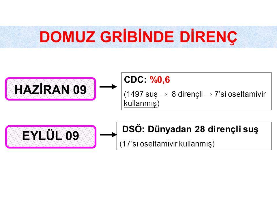 DOMUZ GRİBİNDE DİRENÇ HAZİRAN 09 CDC: %0,6 (1497 suş → 8 dirençli → 7'si oseltamivir kullanmış) EYLÜL 09 DSÖ: Dünyadan 28 dirençli suş (17'si oseltamivir kullanmış)