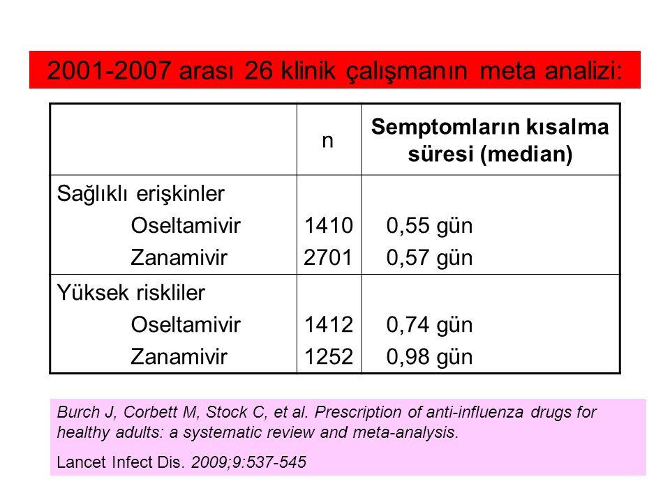 n Semptomların kısalma süresi (median) Sağlıklı erişkinler Oseltamivir Zanamivir 1410 2701 0,55 gün 0,57 gün Yüksek riskliler Oseltamivir Zanamivir 1412 1252 0,74 gün 0,98 gün Burch J, Corbett M, Stock C, et al.
