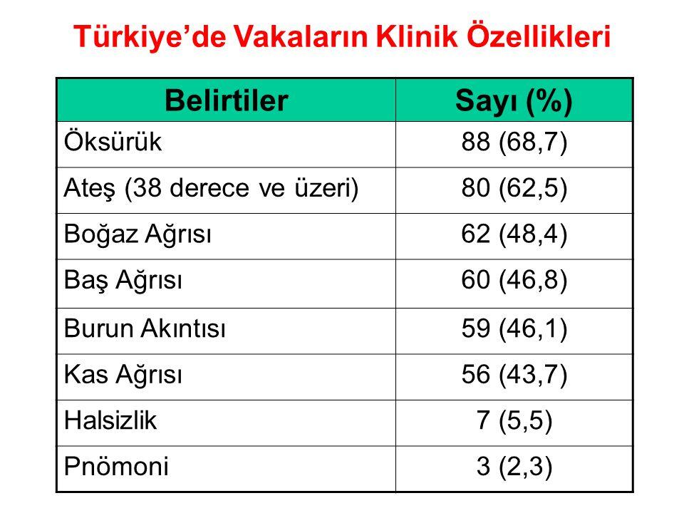 Türkiye'de Vakaların Klinik Özellikleri BelirtilerSayı (%) Öksürük88 (68,7) Ateş (38 derece ve üzeri)80 (62,5) Boğaz Ağrısı62 (48,4) Baş Ağrısı60 (46,8) Burun Akıntısı59 (46,1) Kas Ağrısı56 (43,7) Halsizlik7 (5,5) Pnömoni3 (2,3)