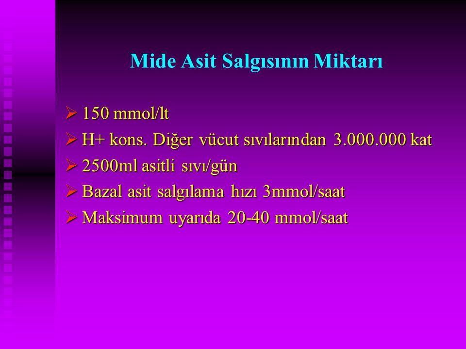 Mide Asit Salgısının Miktarı  150 mmol/lt  H+ kons. Diğer vücut sıvılarından 3.000.000 kat  2500ml asitli sıvı/gün  Bazal asit salgılama hızı 3mmo