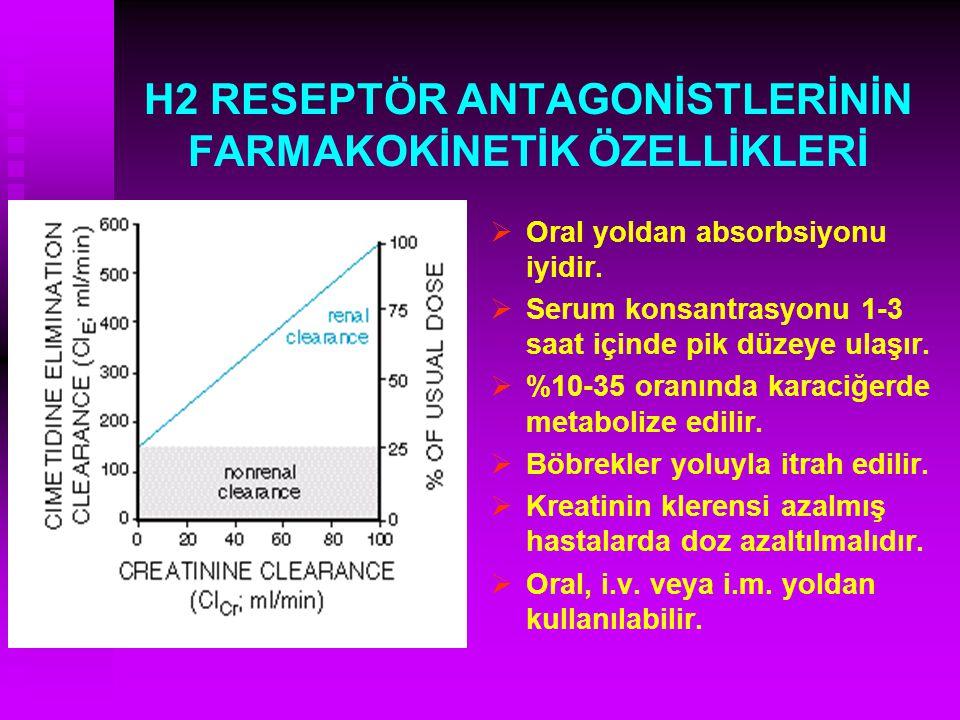 H2 RESEPTÖR ANTAGONİSTLERİNİN FARMAKOKİNETİK ÖZELLİKLERİ  Oral yoldan absorbsiyonu iyidir.  Serum konsantrasyonu 1-3 saat içinde pik düzeye ulaşır.