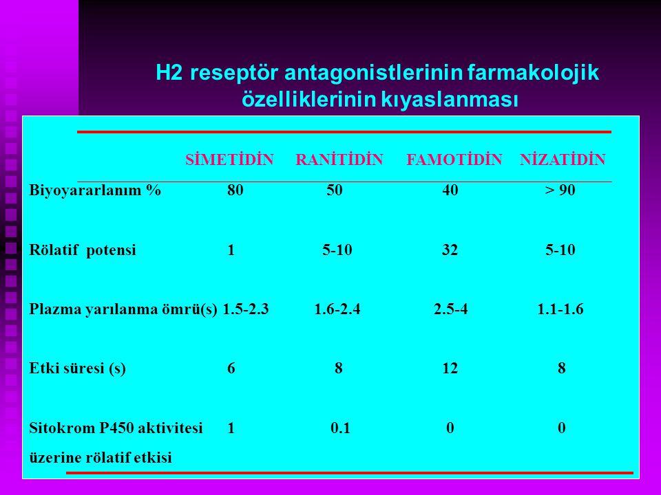 Biyoyararlanım %80 50 40 > 90 Rölatif potensi1 5-10 32 5-10 Plazma yarılanma ömrü(s) 1.5-2.3 1.6-2.4 2.5-4 1.1-1.6 Etki süresi (s)6 8 128 Sitokrom P45