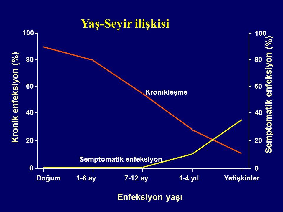 Semptomatik enfeksiyon Kronikleşme Enfeksiyon yaşı Kronik enfeksiyon (%) Semptomatik enfeksiyon (%) Doğum 1-6 ay7-12 ay 1-4 yıl Yetişkinler 0 20 40 60