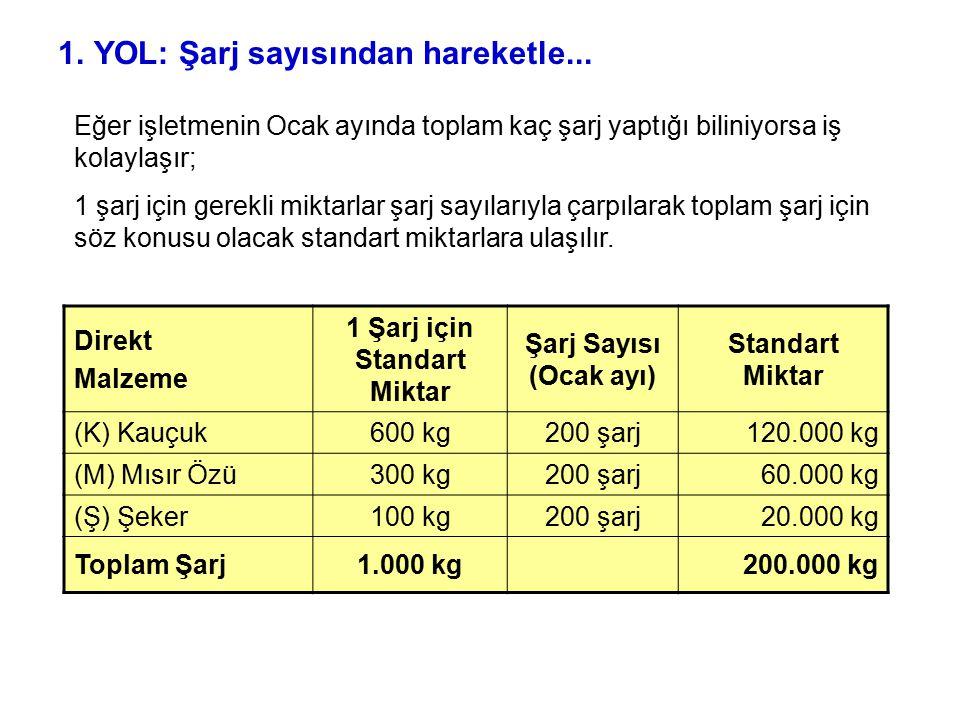 Direkt Malzeme 1 Şarj için Standart Miktar Şarj Sayısı (Ocak ayı) Standart Miktar (K) Kauçuk600 kg200 şarj120.000 kg (M) Mısır Özü300 kg200 şarj60.000