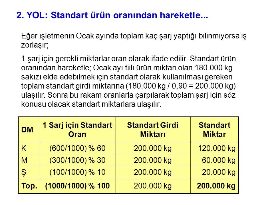 DM 1 Şarj için Standart Oran Standart Girdi Miktarı Standart Miktar K(600/1000) % 60200.000 kg120.000 kg M(300/1000) % 30200.000 kg60.000 kg Ş(100/100