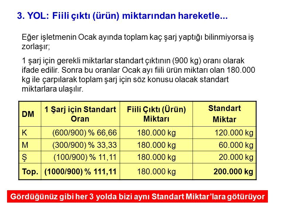 DM 1 Şarj için Standart Oran Fiili Çıktı (Ürün) Miktarı Standart Miktar K(600/900) % 66,66180.000 kg120.000 kg M(300/900) % 33,33180.000 kg60.000 kg Ş