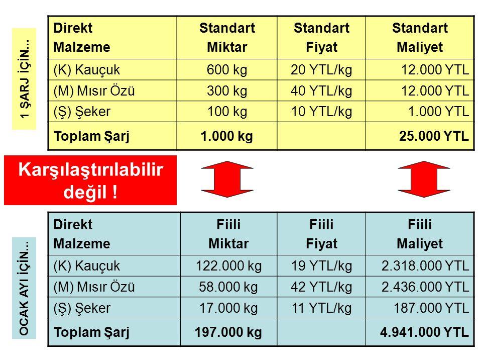 Direkt Malzeme Standart Miktar Standart Fiyat Standart Maliyet (K) Kauçuk600 kg20 YTL/kg12.000 YTL (M) Mısır Özü300 kg40 YTL/kg12.000 YTL (Ş) Şeker100