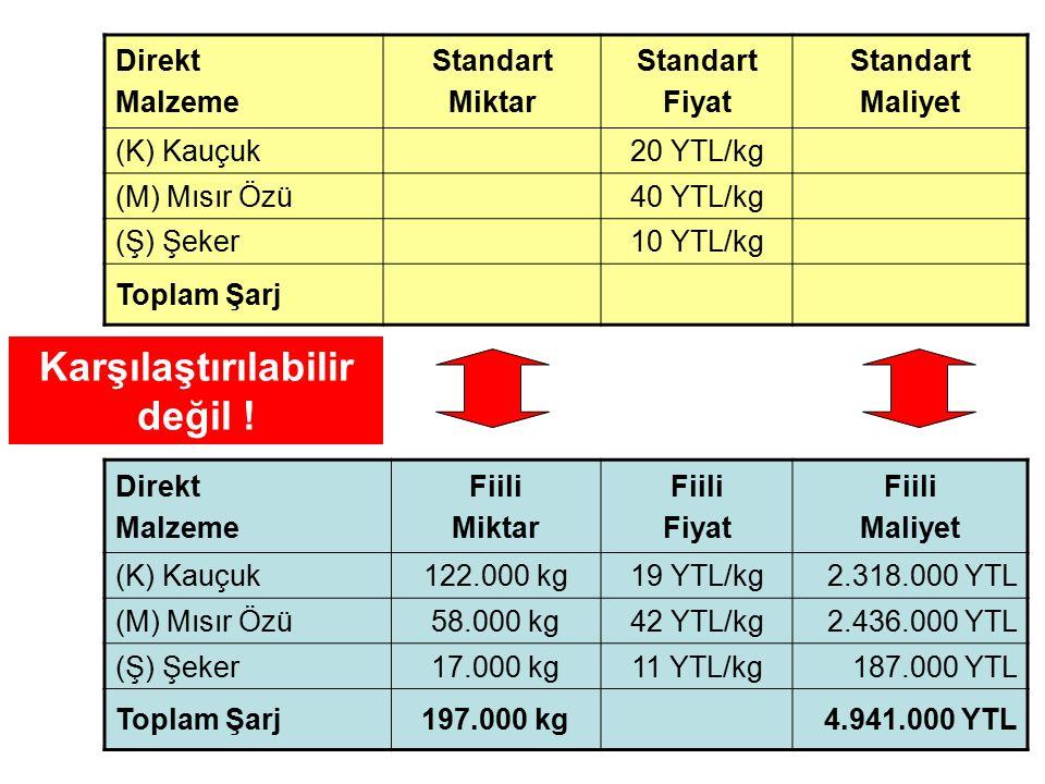 Direkt Malzeme Standart Miktar Standart Fiyat Standart Maliyet (K) Kauçuk20 YTL/kg (M) Mısır Özü40 YTL/kg (Ş) Şeker10 YTL/kg Toplam Şarj Direkt Malzem