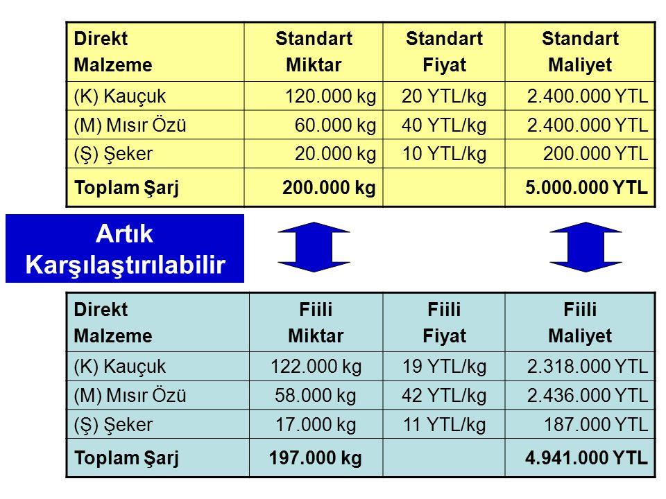 Direkt Malzeme Standart Miktar Standart Fiyat Standart Maliyet (K) Kauçuk120.000 kg20 YTL/kg2.400.000 YTL (M) Mısır Özü60.000 kg40 YTL/kg2.400.000 YTL