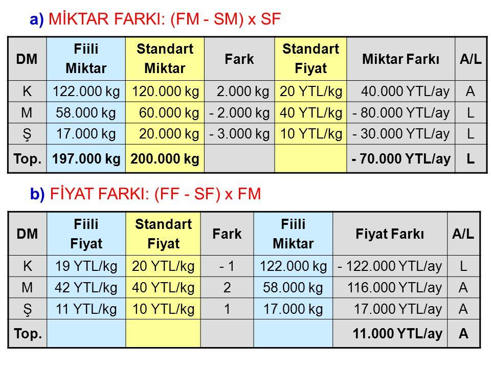a) MİKTAR FARKI: (FM - SM) x SF DM Fiili Miktar Standart Miktar Fark Standart Fiyat Miktar FarkıA/L K122.000 kg120.000 kg2.000 kg20 YTL/kg40.000 YTL/a