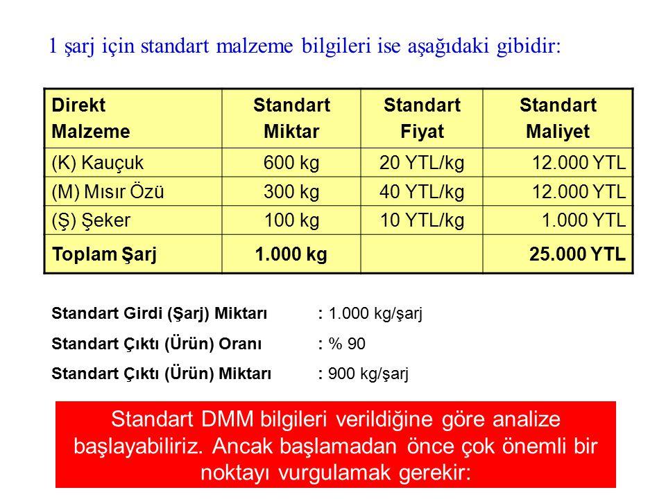 Direkt Malzeme Standart Miktar Standart Fiyat Standart Maliyet (K) Kauçuk600 kg20 YTL/kg12.000 YTL (M) Mısır Özü300 kg40 YTL/kg12.000 YTL (Ş) Şeker100 kg10 YTL/kg1.000 YTL Toplam Şarj1.000 kg25.000 YTL Direkt Malzeme Fiili Miktar Fiili Fiyat Fiili Maliyet (K) Kauçuk122.000 kg19 YTL/kg2.318.000 YTL (M) Mısır Özü58.000 kg42 YTL/kg2.436.000 YTL (Ş) Şeker17.000 kg11 YTL/kg187.000 YTL Toplam Şarj197.000 kg4.941.000 YTL Karşılaştırılabilir değil .
