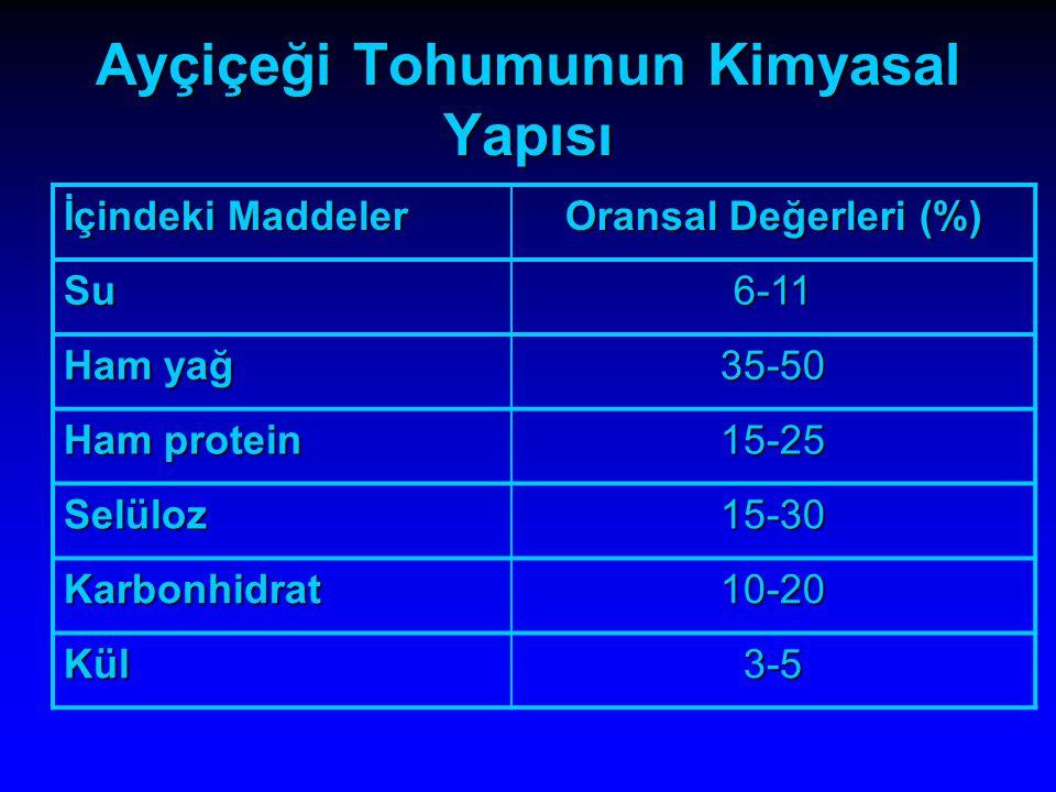 Ayçiçeği Tohumunun Kimyasal Yapısı İçindeki Maddeler Oransal Değerleri (%) Su6-11 Ham yağ 35-50 Ham protein 15-25 Selüloz15-30 Karbonhidrat10-20 Kül3-
