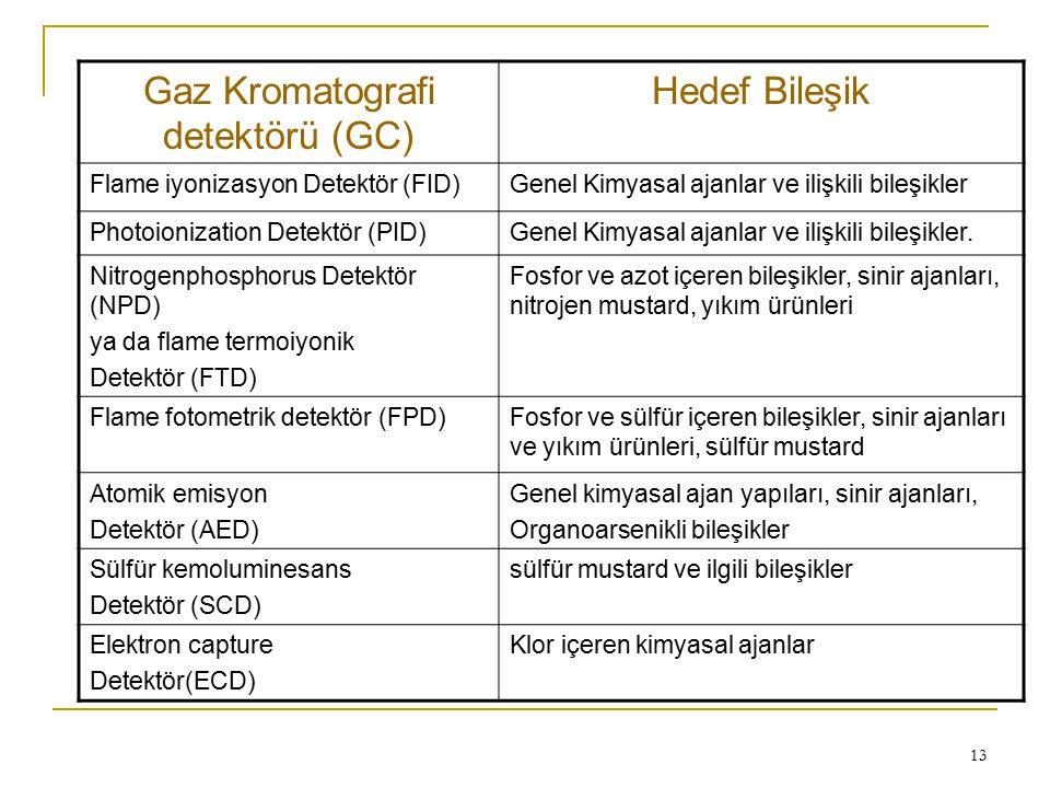 Gaz Kromatografi detektörü (GC) Hedef Bileşik Flame iyonizasyon Detektör (FID)Genel Kimyasal ajanlar ve ilişkili bileşikler Photoionization Detektör (