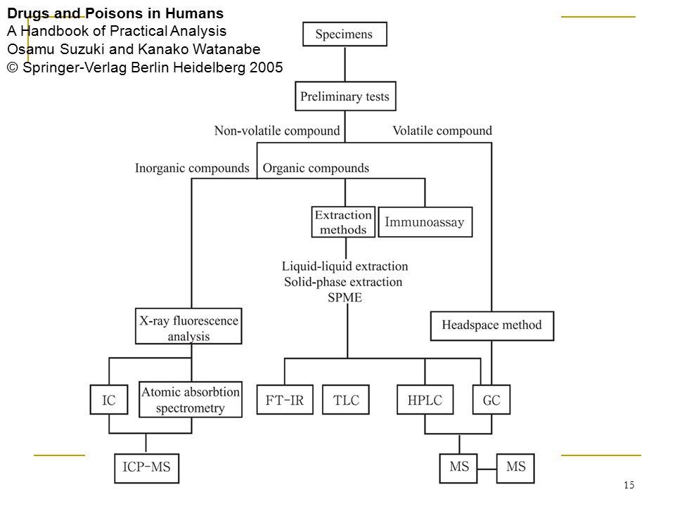 Drugs and Poisons in Humans A Handbook of Practical Analysis Osamu Suzuki and Kanako Watanabe © Springer-Verlag Berlin Heidelberg 2005 15