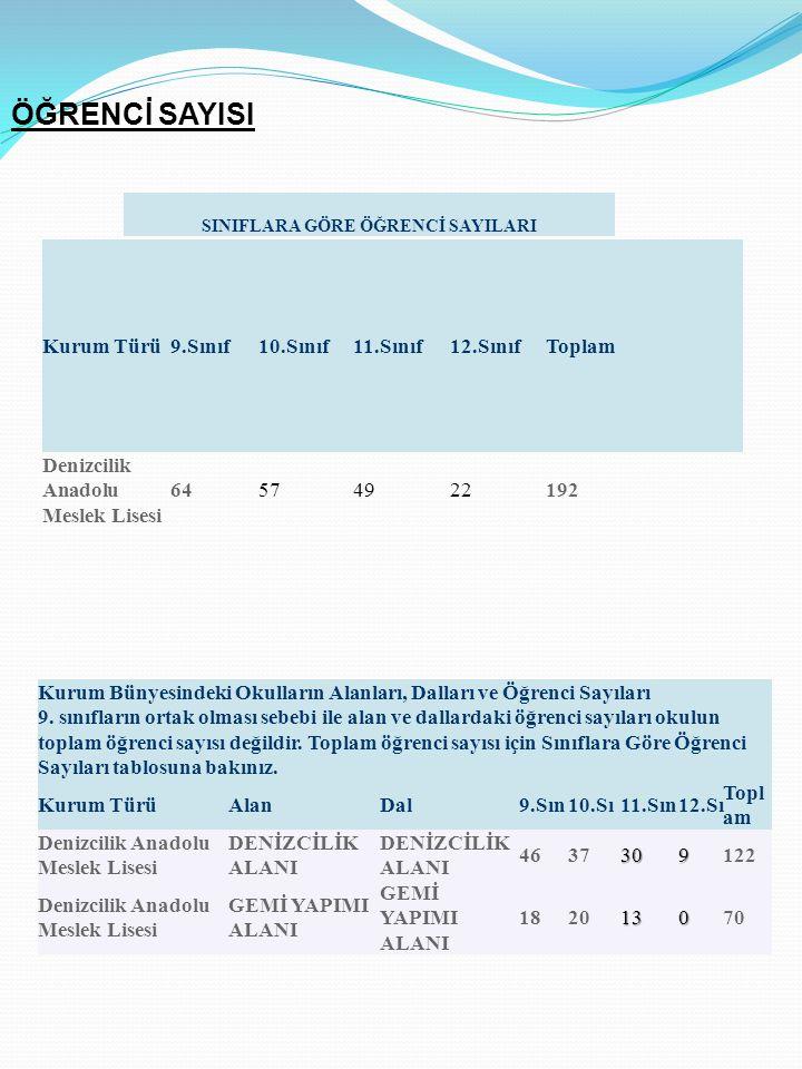 SINIFLARA GÖRE ÖĞRENCİ SAYILARI Kurum Türü9.Sınıf10.Sınıf11.Sınıf12.SınıfToplam Denizcilik Anadolu Meslek Lisesi 64574922192 Kurum Bünyesindeki Okulla
