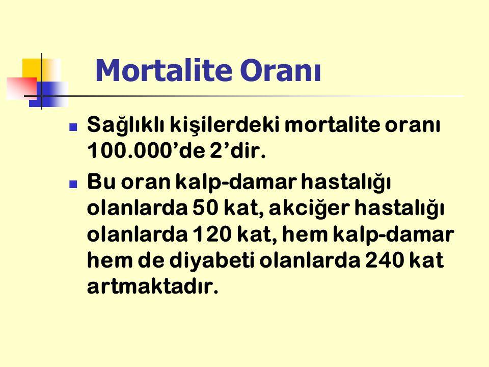 Mortalite Oranı Sa ğ lıklı ki ş ilerdeki mortalite oranı 100.000'de 2'dir. Bu oran kalp-damar hastalı ğ ı olanlarda 50 kat, akci ğ er hastalı ğ ı olan