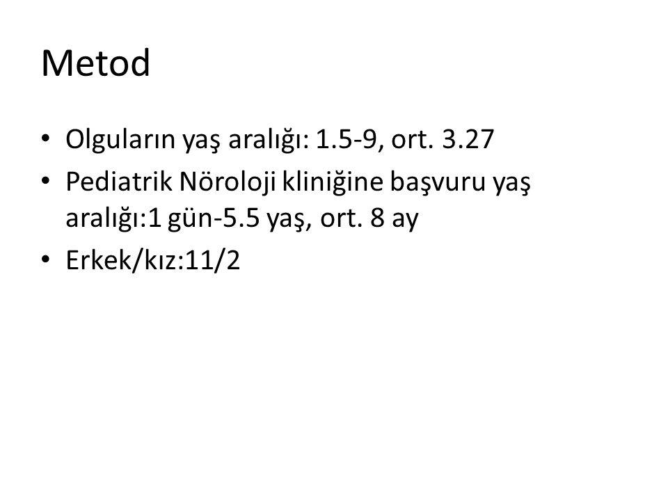 Metod Olguların yaş aralığı: 1.5-9, ort. 3.27 Pediatrik Nöroloji kliniğine başvuru yaş aralığı:1 gün-5.5 yaş, ort. 8 ay Erkek/kız:11/2