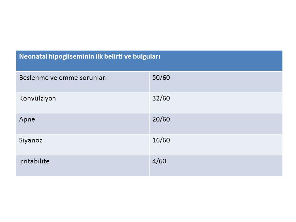 Neonatal hipogliseminin ilk belirti ve bulguları Beslenme ve emme sorunları50/60 Konvülziyon32/60 Apne20/60 Siyanoz16/60 İrritabilite4/60