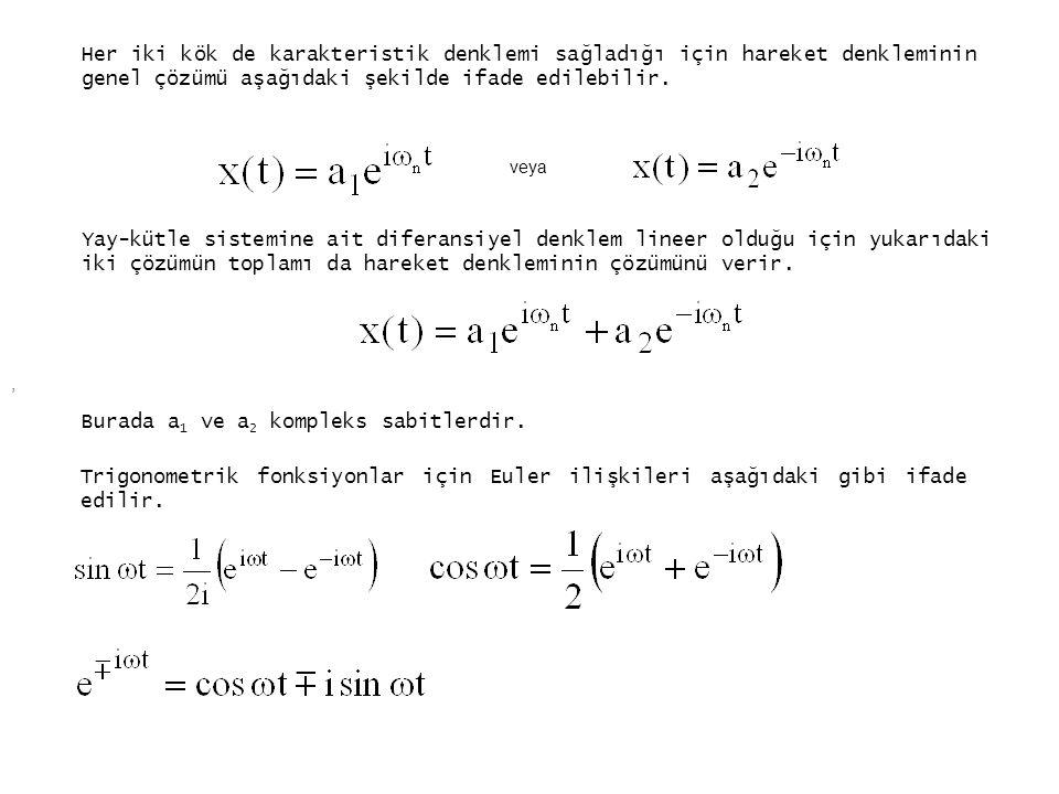 Her iki kök de karakteristik denklemi sağladığı için hareket denkleminin genel çözümü aşağıdaki şekilde ifade edilebilir. veya Yay-kütle sistemine ait