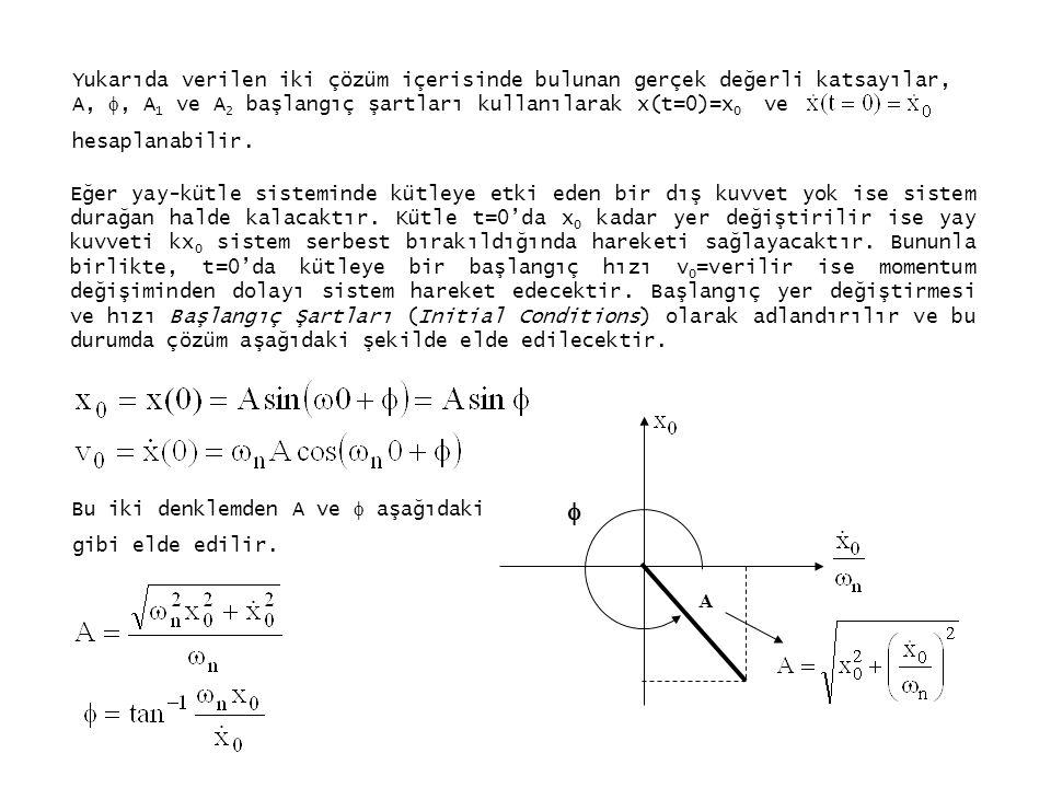 Yukarıda verilen iki çözüm içerisinde bulunan gerçek değerli katsayılar, A, , A 1 ve A 2 başlangıç şartları kullanılarak x(t=0)=x 0 ve hesaplanabilir