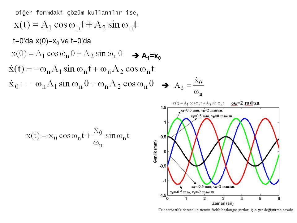 Diğer formdaki çözüm kullanılır ise, t=0'da x(0)=x 0 ve t=0'da  A 1 =x 0 