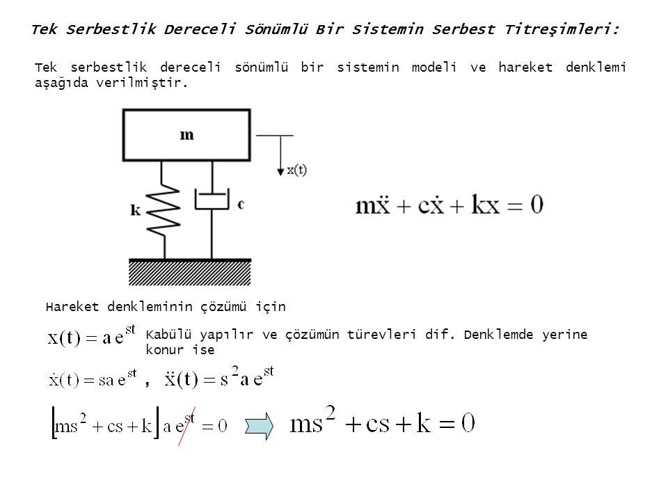 Tek Serbestlik Dereceli Sönümlü Bir Sistemin Serbest Titreşimleri: Tek serbestlik dereceli sönümlü bir sistemin modeli ve hareket denklemi aşağıda ver