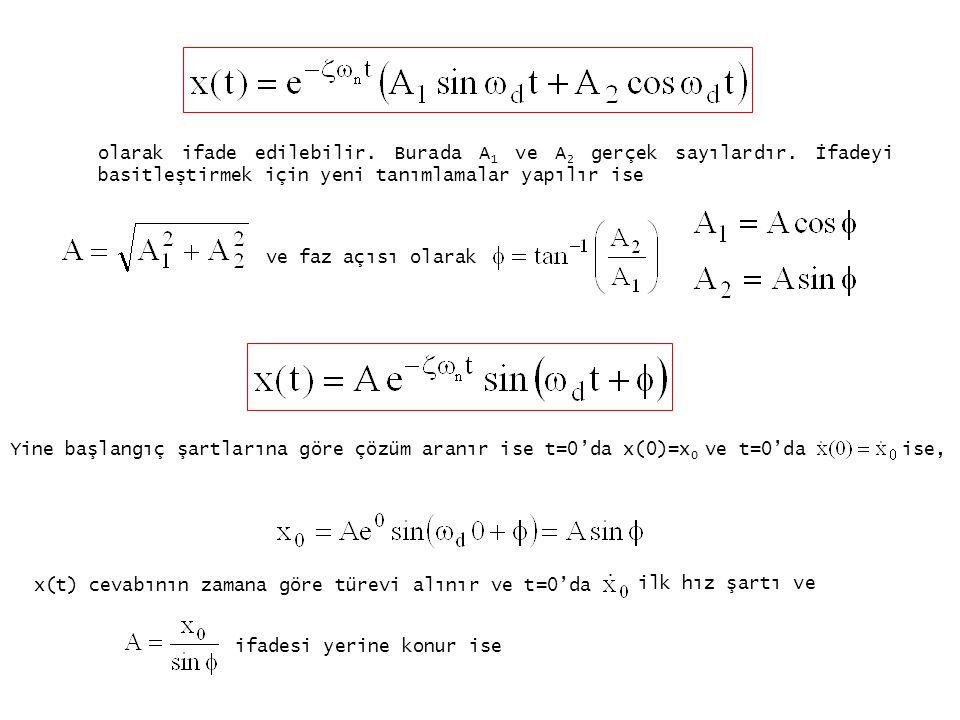 olarak ifade edilebilir. Burada A 1 ve A 2 gerçek sayılardır. İfadeyi basitleştirmek için yeni tanımlamalar yapılır ise ve faz açısı olarak Yine başla