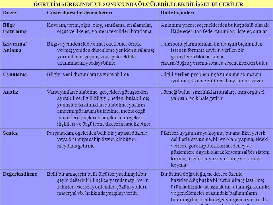 Seher ULUTAŞ 10 ÖĞRETİM SÜRECİNDE VE SONUCUNDA ÖLÇÜLEBİLECEK BİLİŞSEL BECERİLER DüzeyGösterilmesi beklenen beceriİfade biçimleri Bilgi/ Hatırlama Kavr