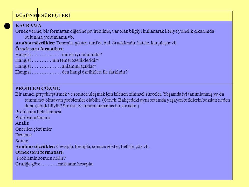 Seher ULUTAŞ 11 DÜŞÜNME SÜREÇLERİ KAVRAMA Örnek verme, bir formattan diğerine çevirebilme, var olan bilgiyi kullanarak ileriye yönelik çıkarımda bulunma, yorumlama vb.