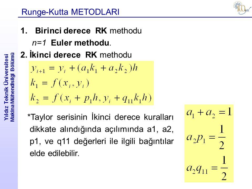 Yıldız Teknik Üniversitesi Makina Mühendisliği Bölümü Runge-Kutta METODLARI 1.Birinci derece RK methodu n=1 Euler methodu. 2. İkinci derece RK methodu
