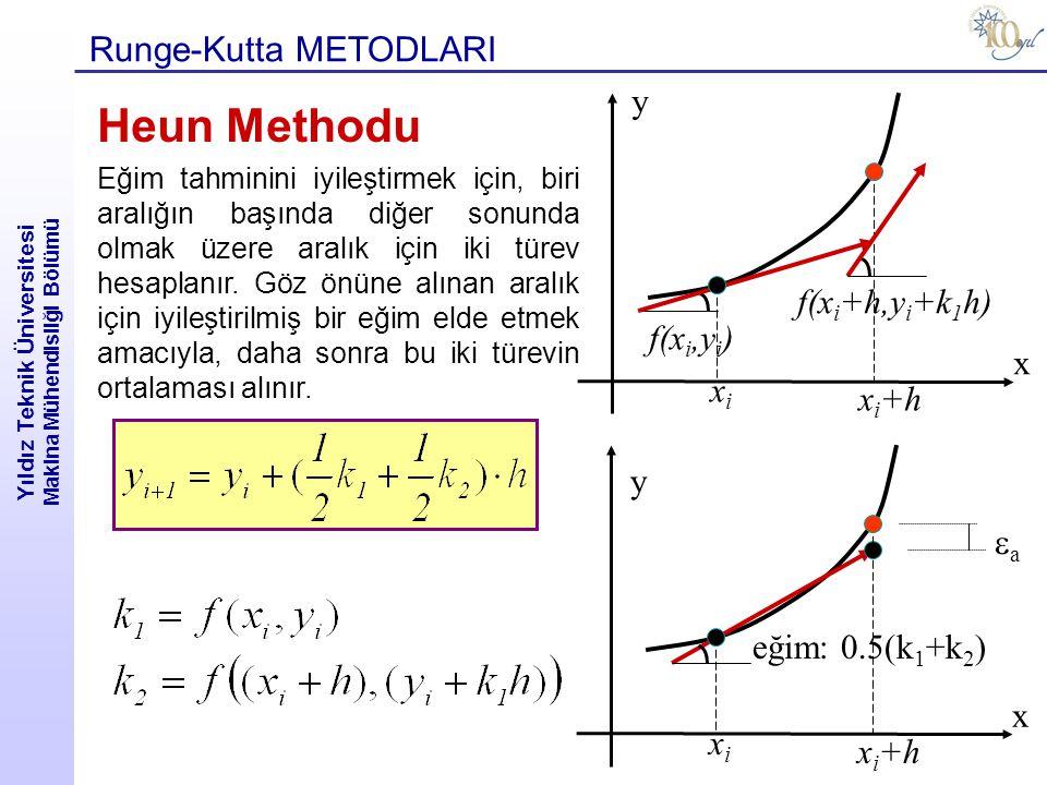 Yıldız Teknik Üniversitesi Makina Mühendisliği Bölümü Runge-Kutta METODLARI y f(x i,y i ) xixi x i +h x f(x i +h,y i +k 1 h) y aa xixi x i +h x eğim