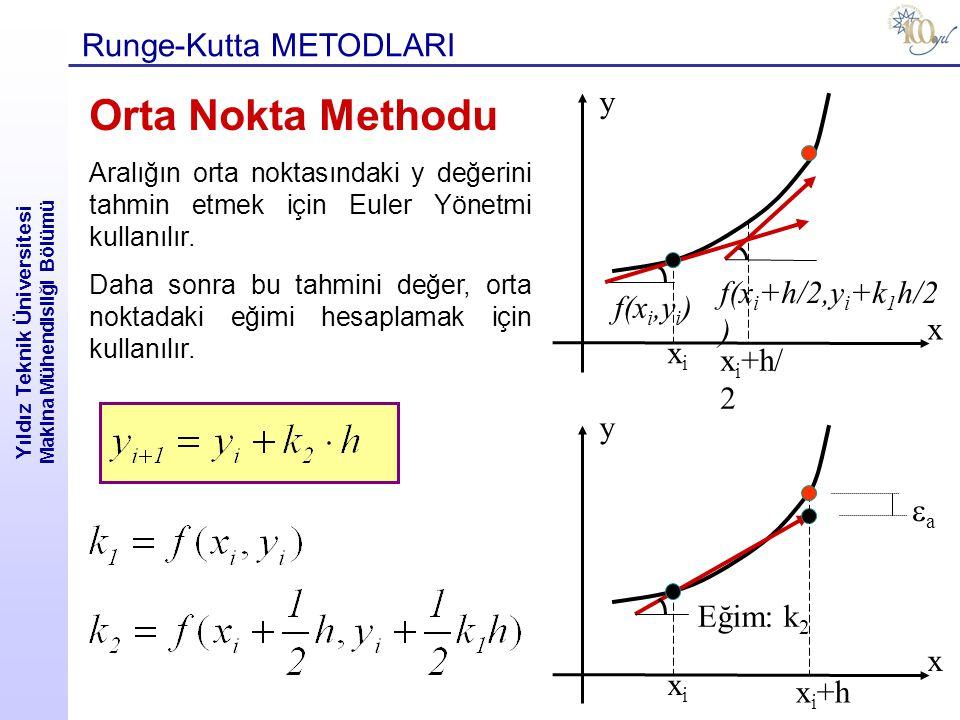 Yıldız Teknik Üniversitesi Makina Mühendisliği Bölümü Runge-Kutta METODLARI Orta Nokta Methodu Aralığın orta noktasındaki y değerini tahmin etmek için