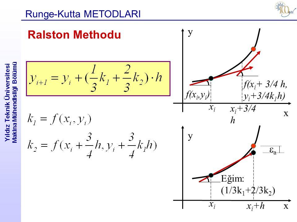 Yıldız Teknik Üniversitesi Makina Mühendisliği Bölümü Runge-Kutta METODLARI Ralston Methodu x f(x i + 3/4 h, y i +3/4k 1 h) x i +hx y f(x i,y i ) xixi