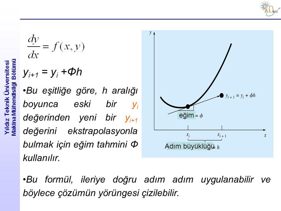 Yıldız Teknik Üniversitesi Makina Mühendisliği Bölümü eğim Adım büyüklüğü y i+1 = y i +Φh Bu eşitliğe göre, h aralığı boyunca eski bir y i değerinden