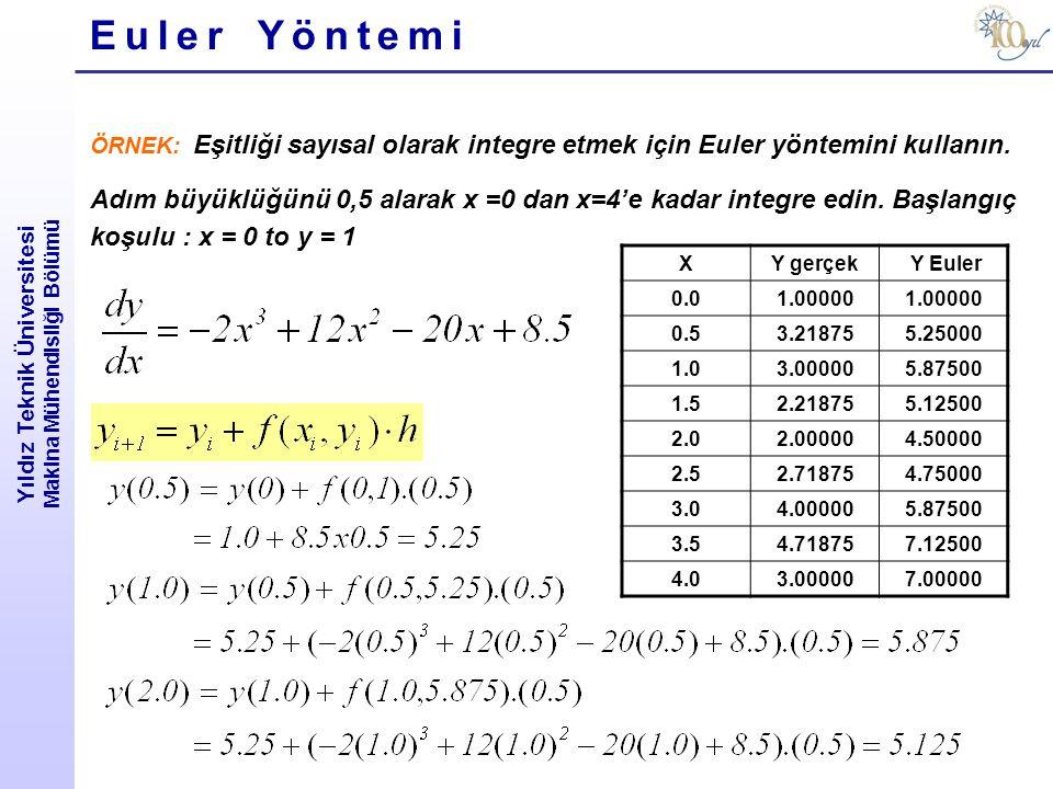 Yıldız Teknik Üniversitesi Makina Mühendisliği Bölümü Runge-Kutta METODLARI Örnek: f(x,y)=-2x 3 +12x 2 -20x+8,5 denklemini adım büyüklüğünü h=0,5 alarak, x=0'da y=1 başlangıç koşulu ile integre etmek için klasik 4.derceden R.K yöntemini kullanın.