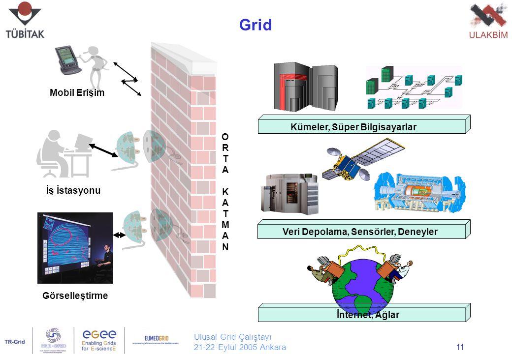 Ulusal Grid Çalıştayı 21-22 Eylül 2005 Ankara11 Grid