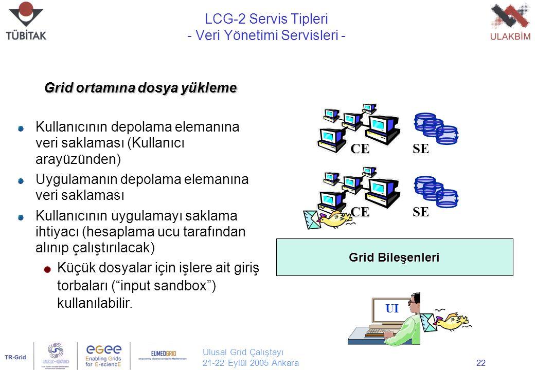 Ulusal Grid Çalıştayı 21-22 Eylül 2005 Ankara22 LCG-2 Servis Tipleri - Veri Yönetimi Servisleri - UI SE CE CE Grid Bileşenleri Grid ortamına dosya yük